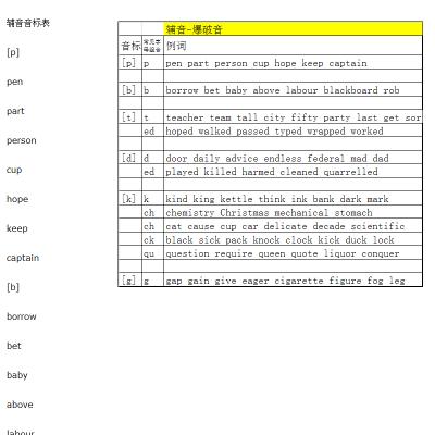 课件名称 国际音标总表8 简要描述 本课件摒弃了对传统的口形加发音图片
